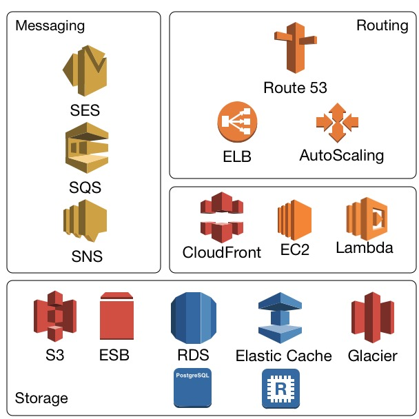 AWS overview - Python Microservices Development