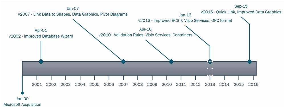 The evolution of data in Microsoft Visio - Mastering Data