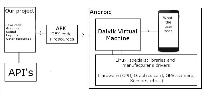How Java and Android work together - Android Programming for Beginners