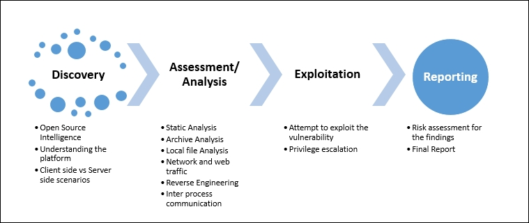 Application penetration testing methodology