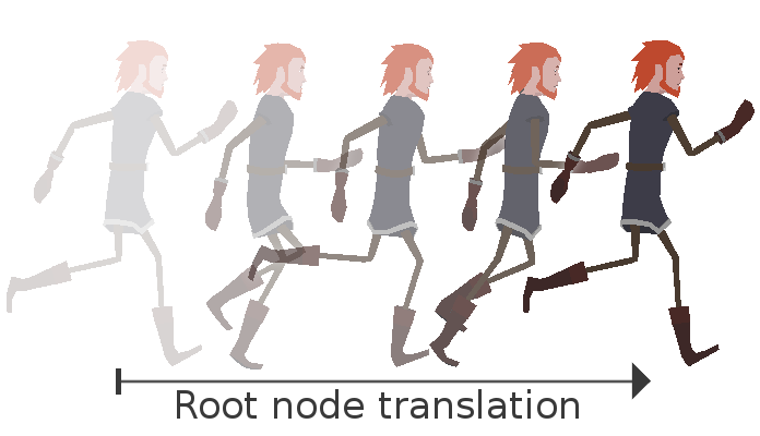 Using root motion to drive Rigid Body characters' movement