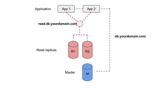 Use case - balancing traffic between read replicas - AWS