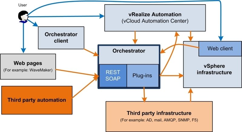 What is VMware Orchestrator? - VMware vRealize Orchestrator