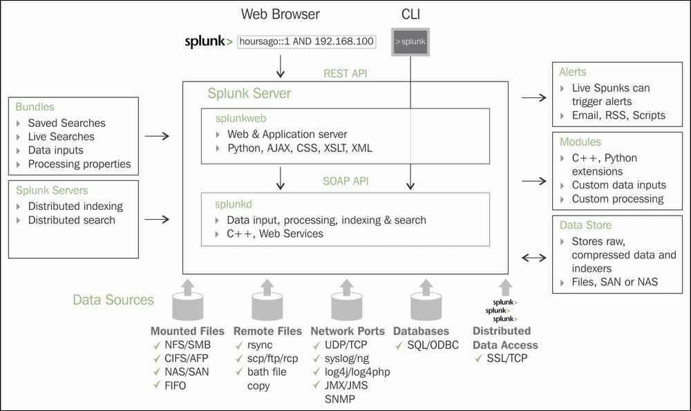 Splunk's architecture - Advanced Splunk