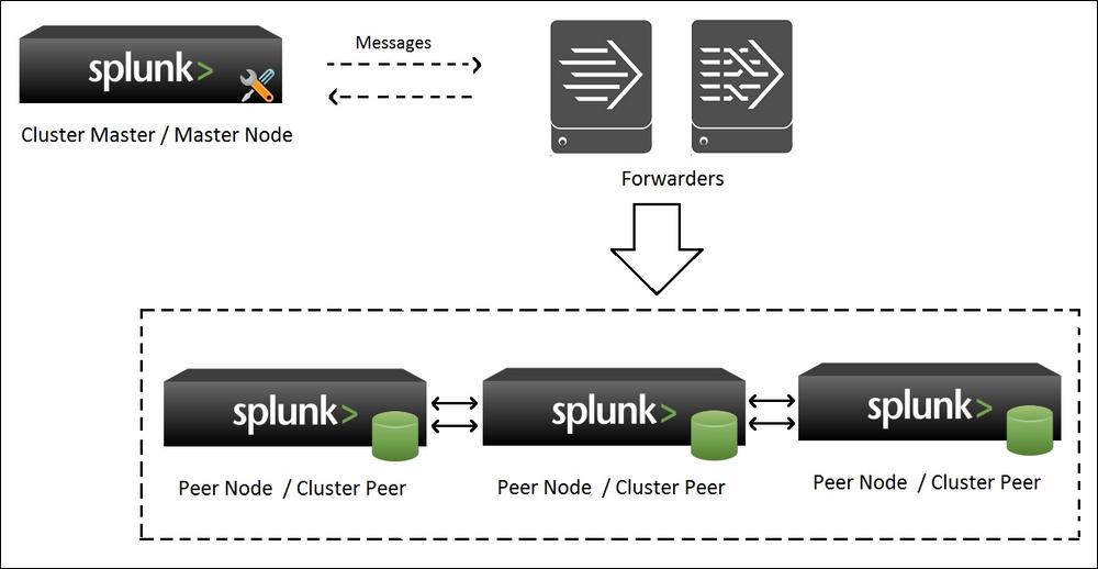 Indexer auto-discovery - Advanced Splunk
