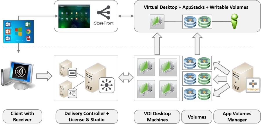 Deploying App Volumes in a Citrix XenDesktop Environment