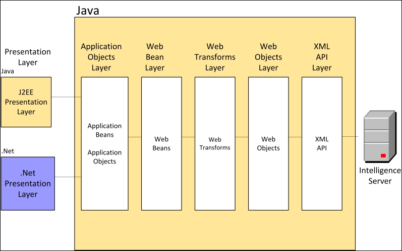 Overview of Web SDK - Mastering Business Intelligence with