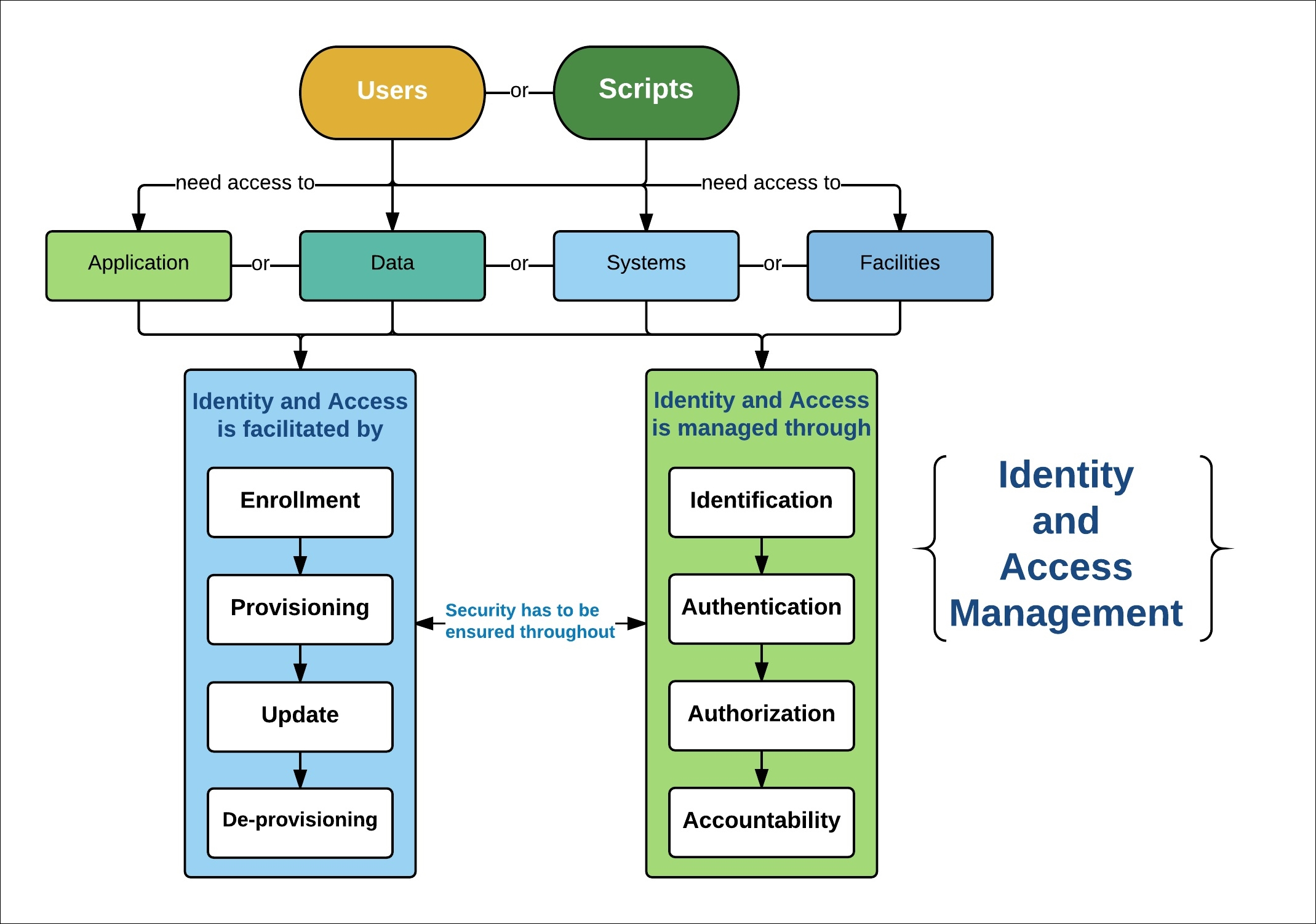 An overview of identity and access management - CISSP in 21