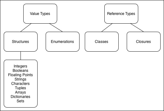 Data types in Swift - Swift Data Structure and Algorithms