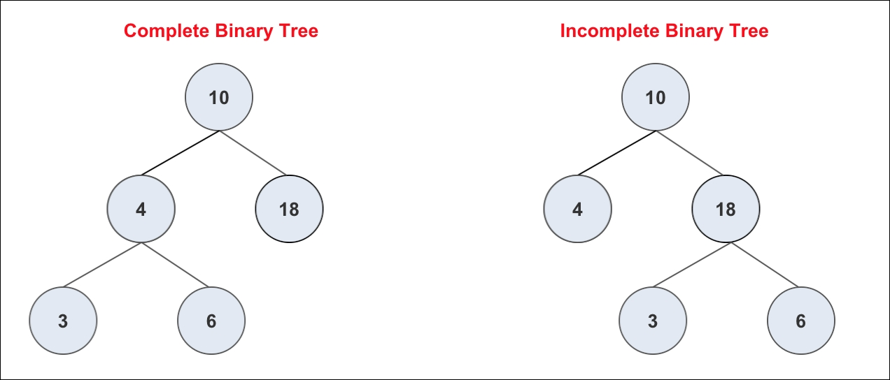 Binary trees - Swift Data Structure and Algorithms