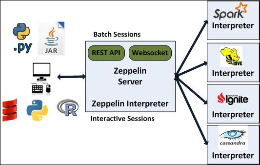 Introducing Apache Zeppelin - Big Data Analytics