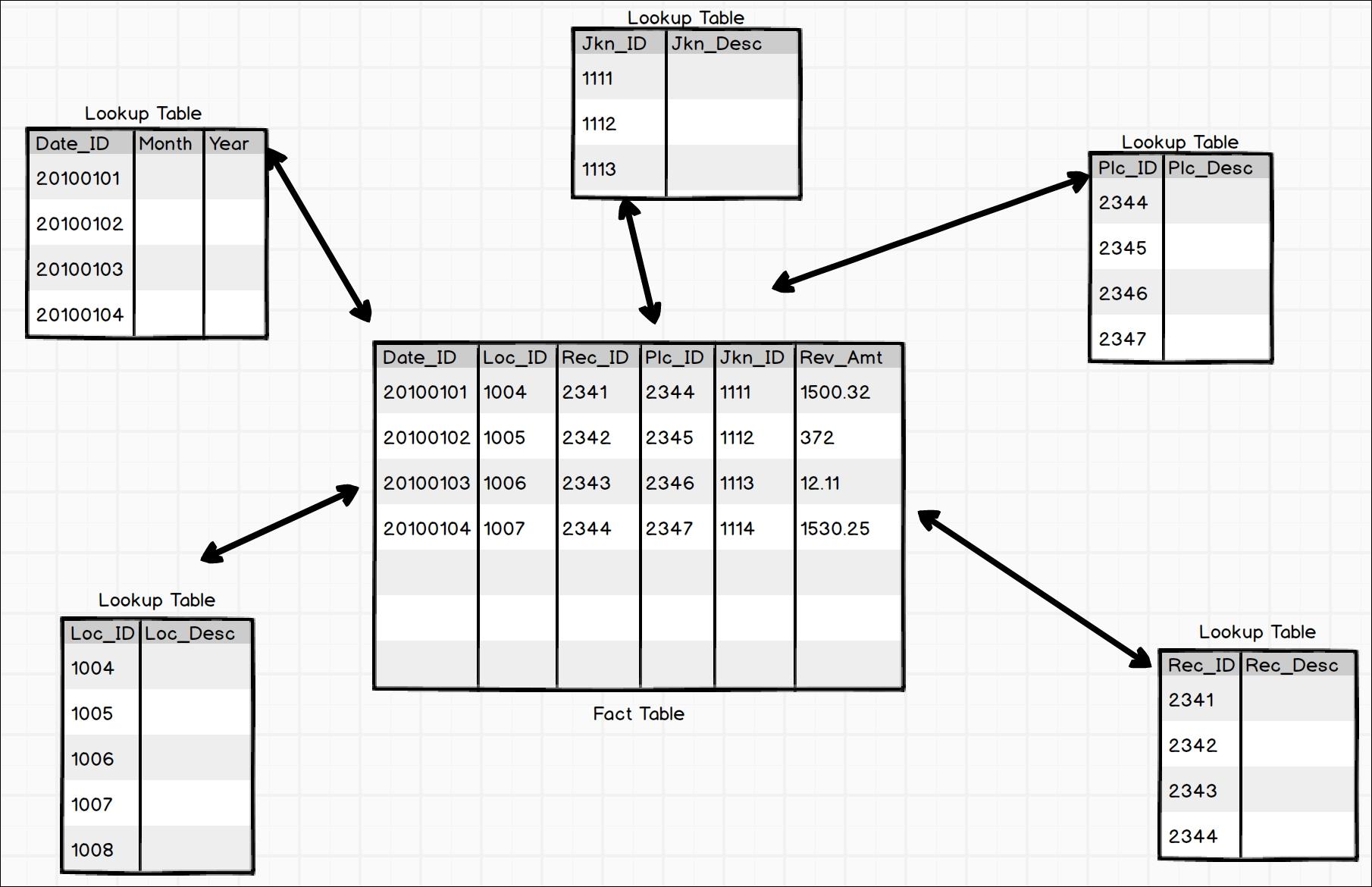 Understanding the Kimball method - Practical Business