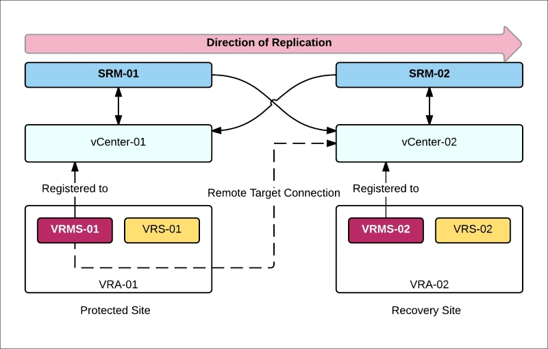 Using SRM with vSphere Replication - Disaster Recovery Using VMware