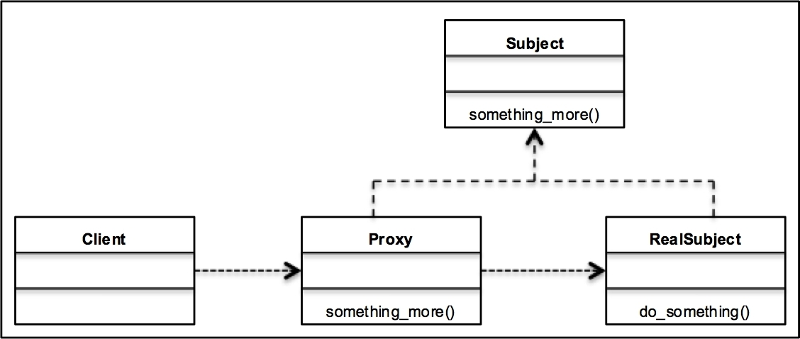 A UML class diagram for the Proxy pattern - Learning ...