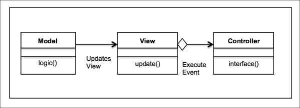 A Uml Class Diagram For The Mvc Design Pattern - Learning Python Design Patterns