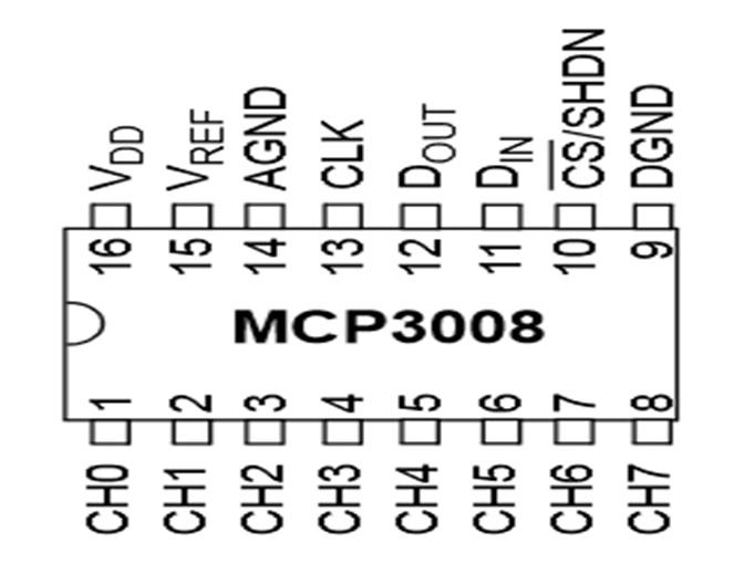 Raspberry Pi GPIO header - Internet of Things Programming