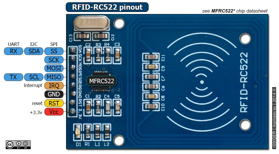 Controlling access with an RFID card - Internet of Things