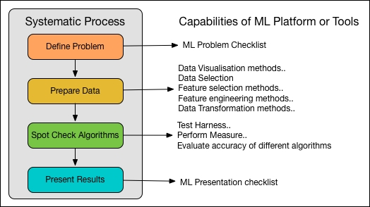 Practical machine learning best practices - Large Scale
