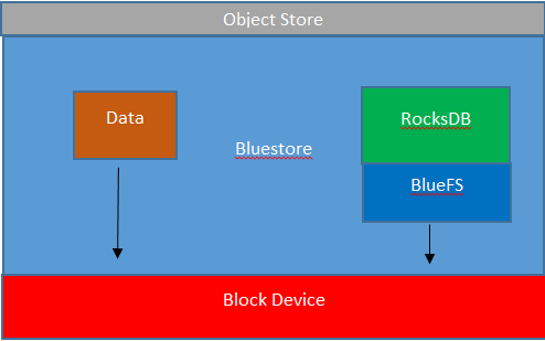 How BlueStore works - Mastering Ceph