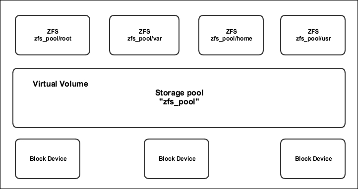 Using the ZFS backing store - Containerization with LXC