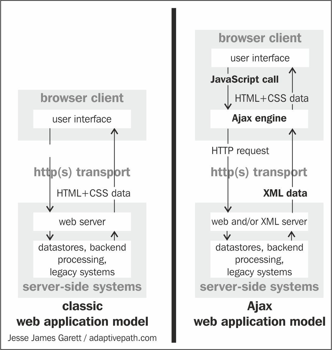Introducing AJAX - Mastering Node js - Second Edition