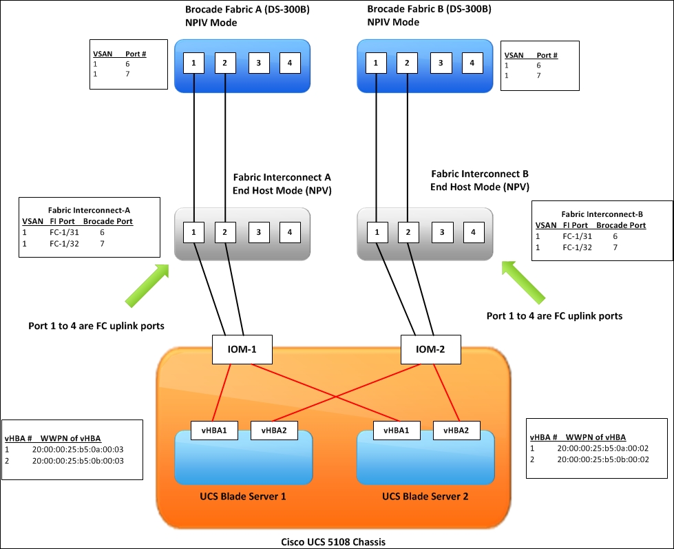 Cisco UCS to Brocade FC Switch connectivity - Cisco UCS Cookbook