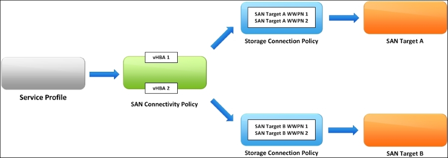 Zoning configuration in UCS Fibre Channel Switch mode