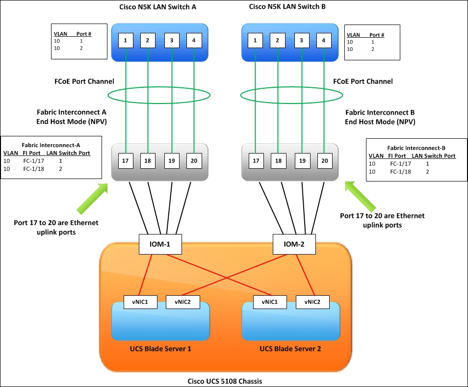 Configuring An Ethernet Port Channels Uplink On Ucs Fabric