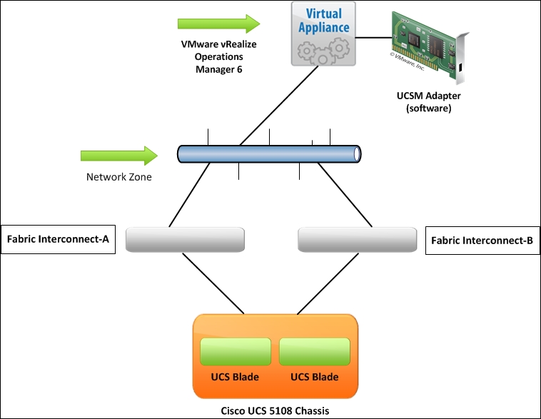 Installation and configuration of the UCS Management Pack in VMware