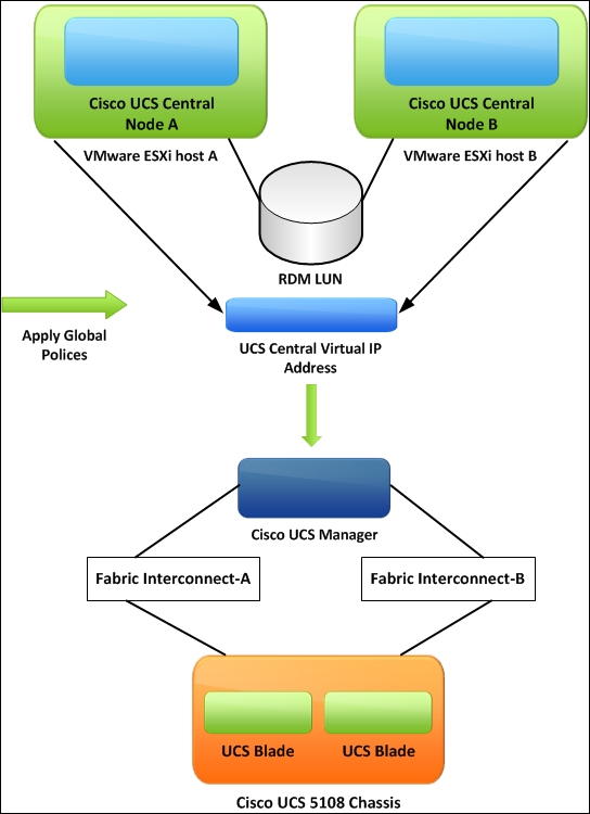 Installation and configuration of Cisco UCS Central in