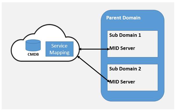 Understanding ServiceNow IT Operations Management components