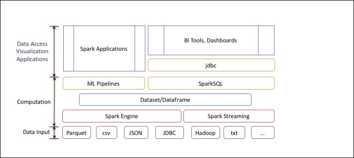 The Spark SQL architecture - Fast Data Processing with Spark 2
