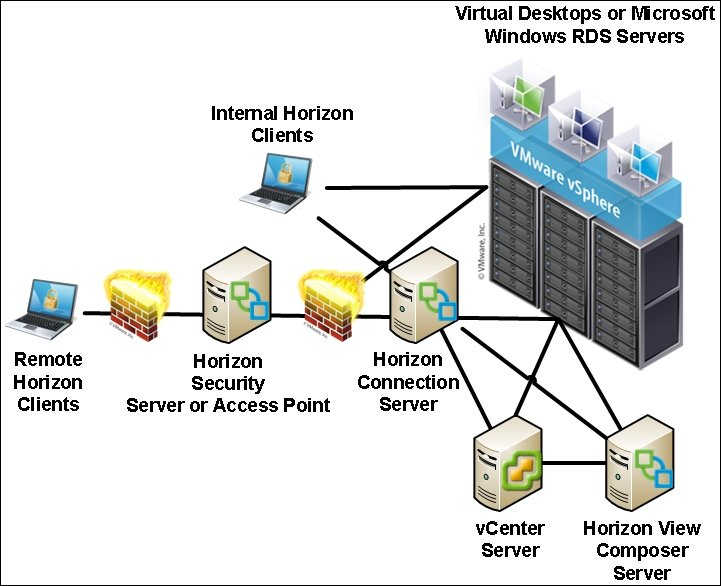 VMware Horizon components - Implementing VMware Horizon 7
