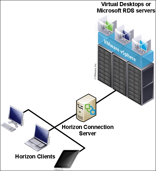 Overview of VMware Horizon Connection Server - Implementing