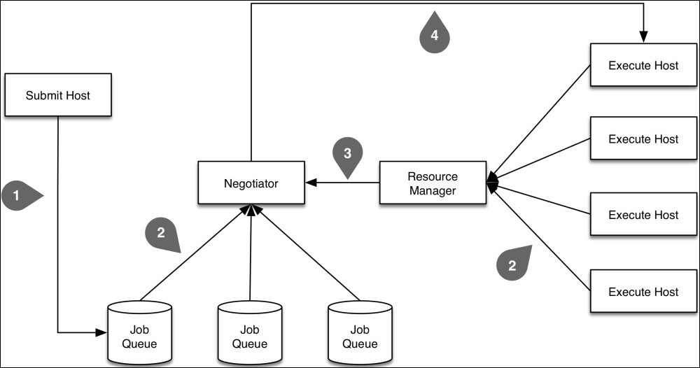 Job schedulers - Distributed Computing with Python