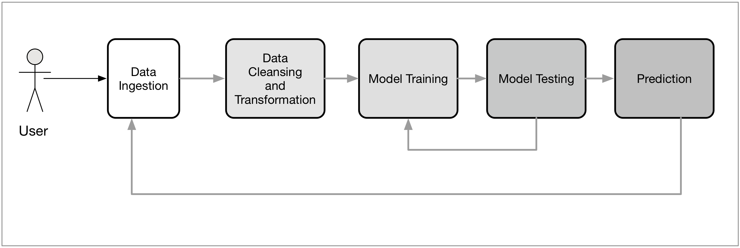 The Components Of A Data Driven Machine Learning System Machine