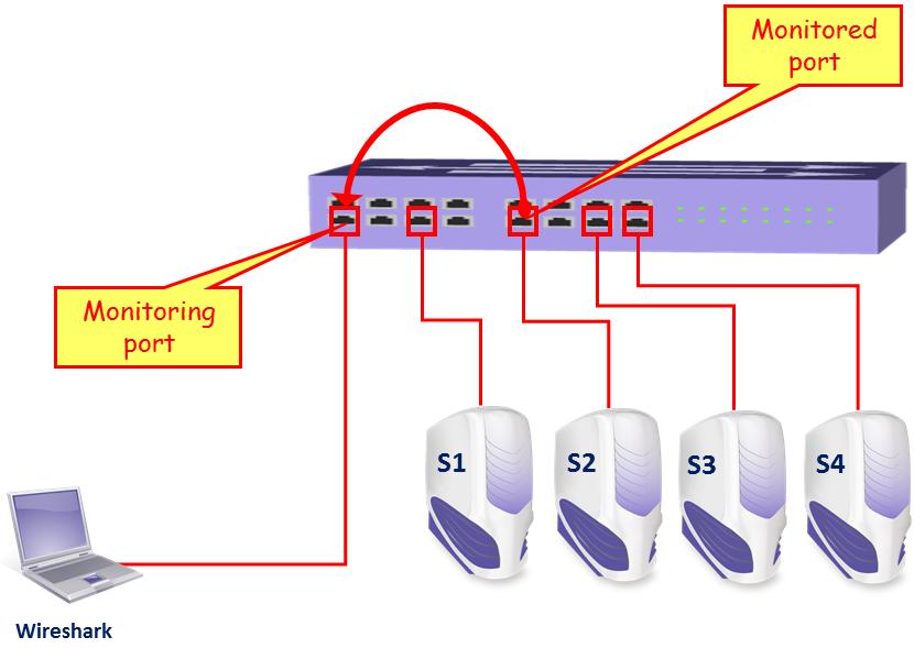 Locating Wireshark - Network Analysis using Wireshark 2