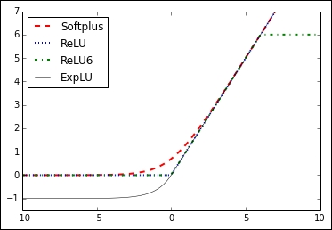 activation function tensorflow