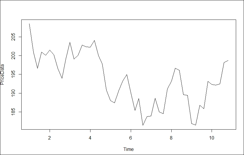 ARIMA - Learning Quantitative Finance with R