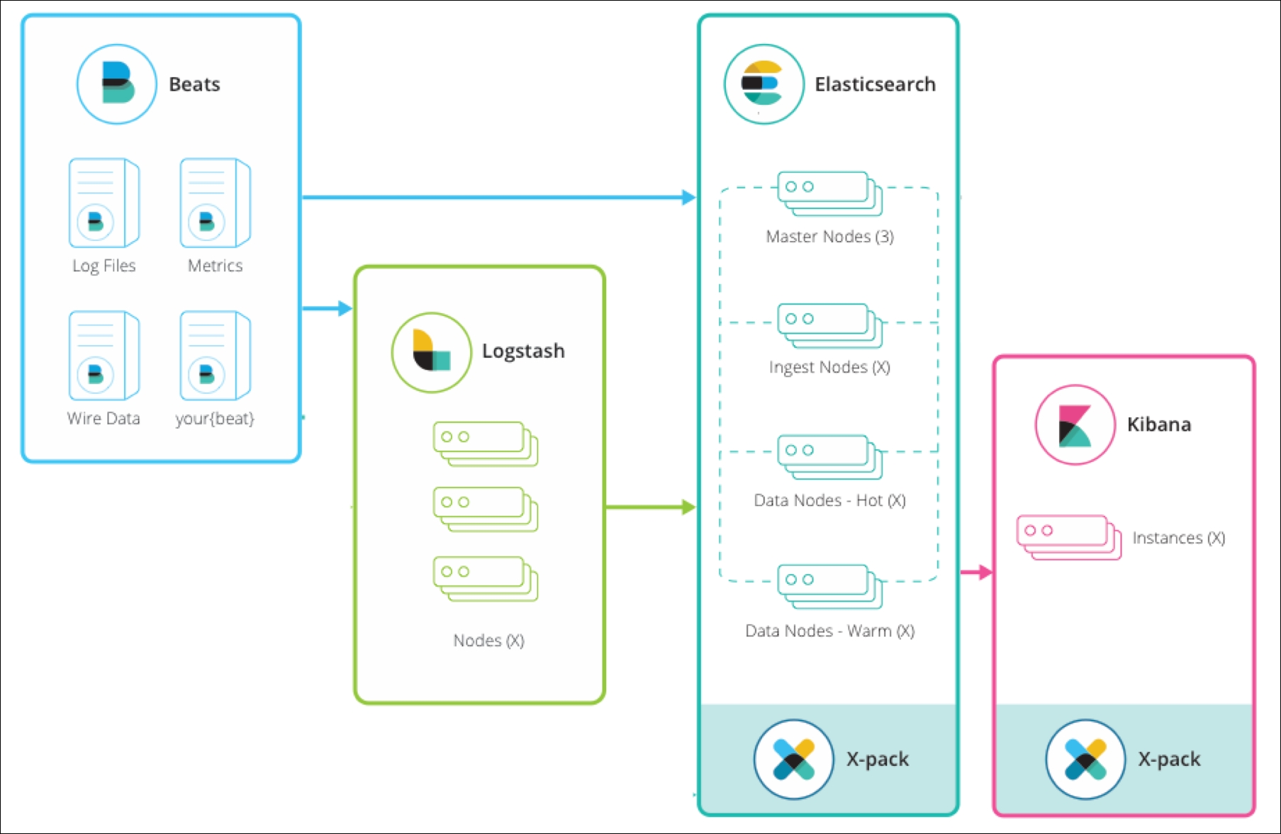 Overview of the Elastic stack - Learning Kibana 5 0