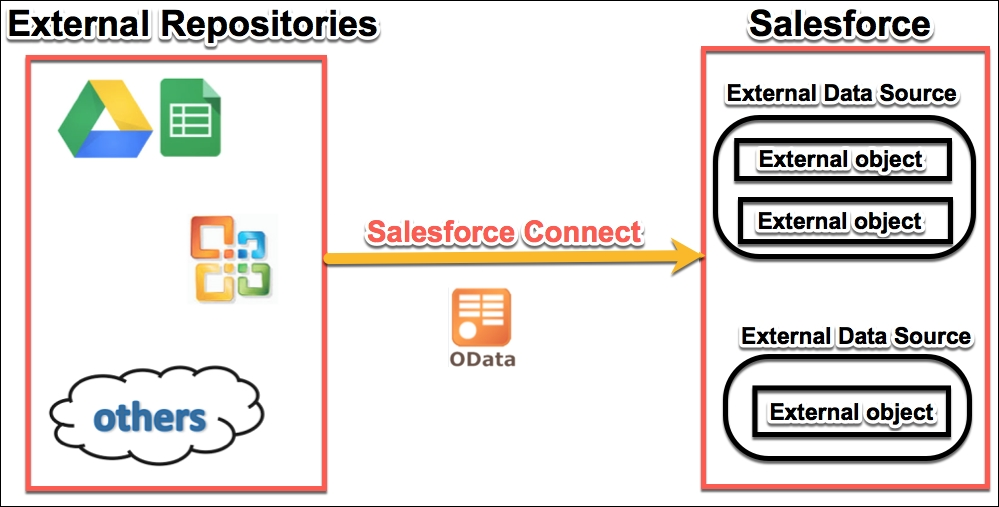 Types of objects and fields in Salesforce - Mastering