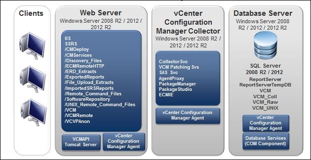 Introduction - VMware vRealize Configuration Manager Cookbook