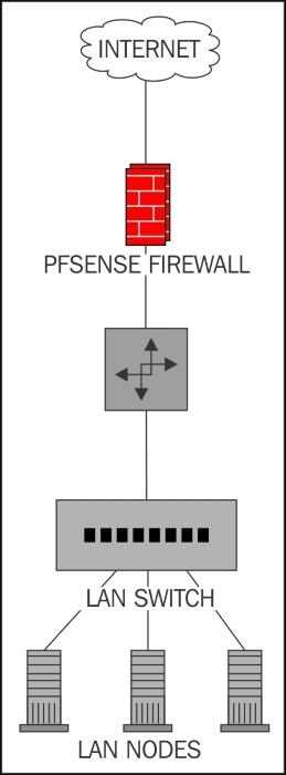 Possible deployment scenarios - Mastering pfSense