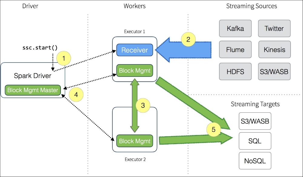 What Is In Spark >> What Is The Spark Streaming Application Data Flow