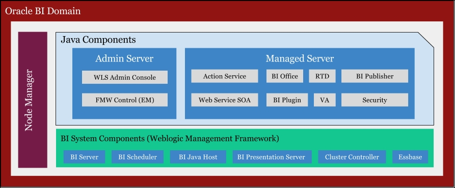 Oracle Fusion Middleware 11g Architecture And Management Ebook