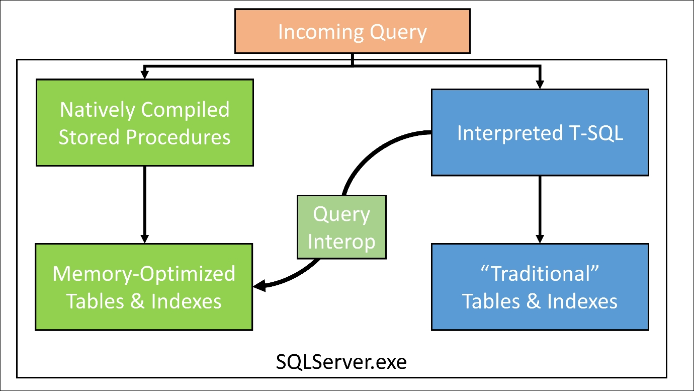 Querying and data manipulation - SQL Server 2016 Developer's Guide