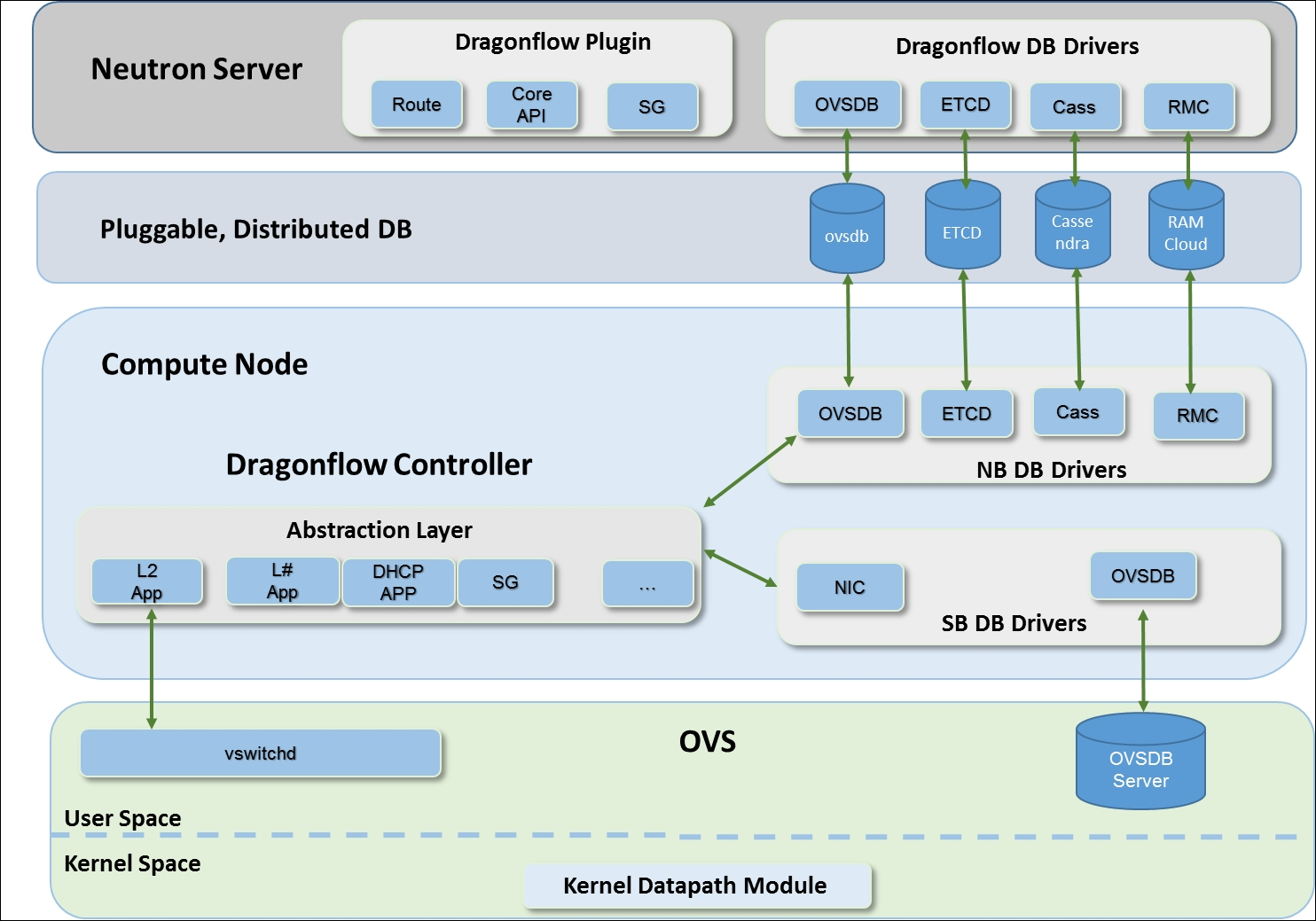 Neutron Dragonflow Software Defined Networking Sdn With Openstack