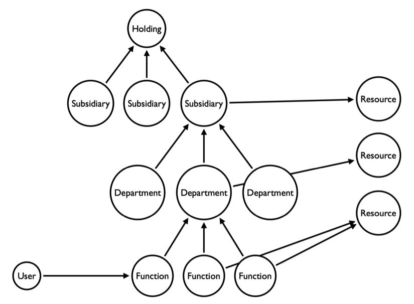Acces Control Diagram