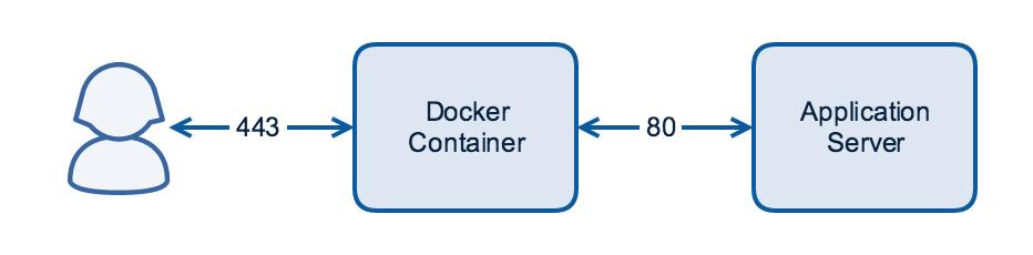 NGINX load balancing with Docker - NGINX Cookbook