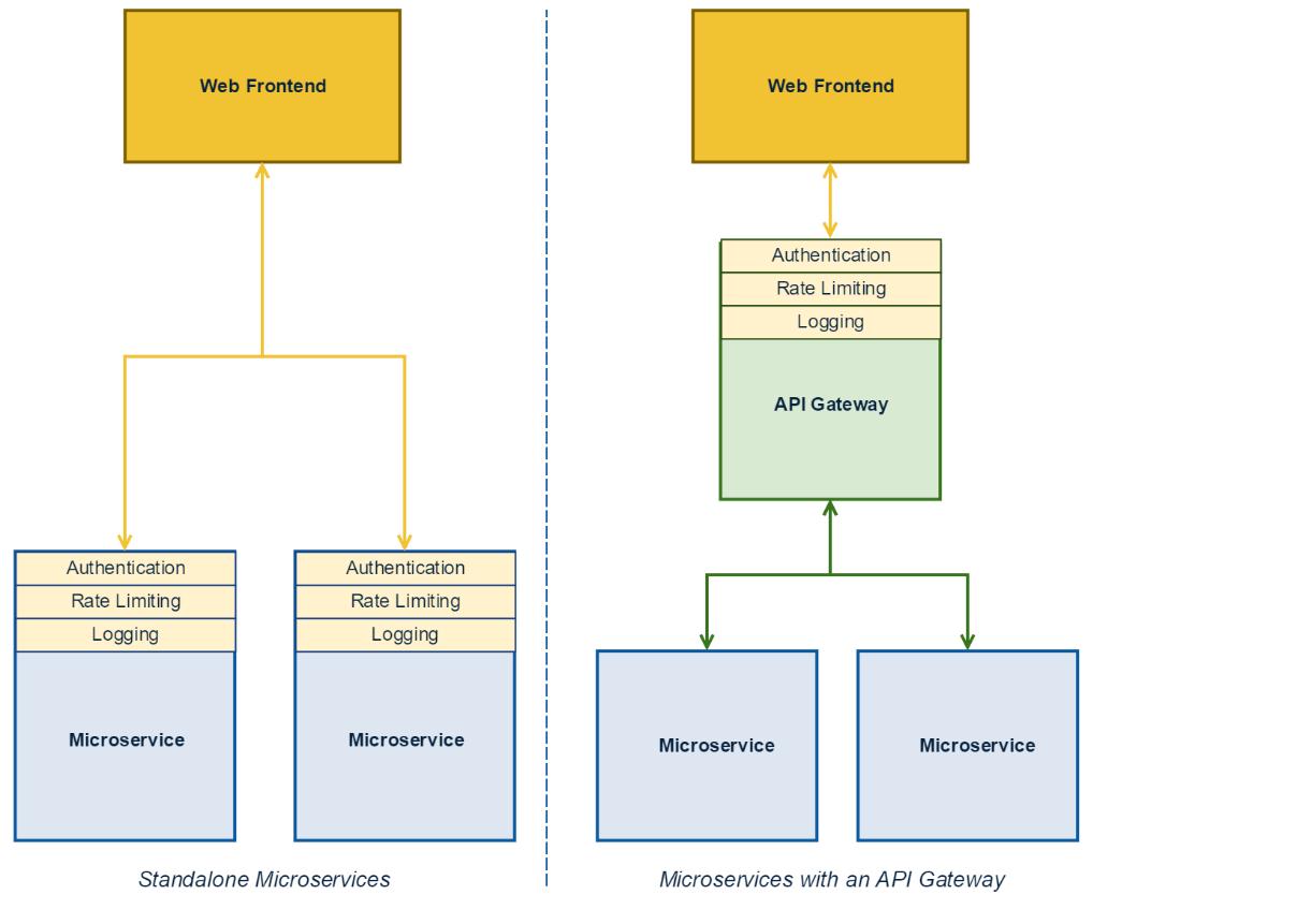 Powering API Gateways with OpenResty - NGINX Cookbook